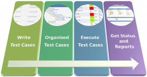 The Effectiveness of Test Case Management Tools for Statti Software